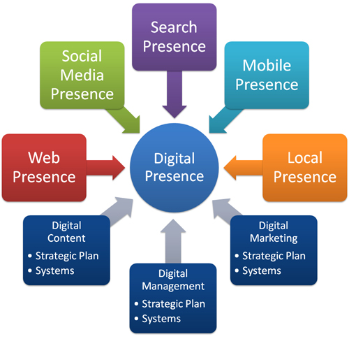 An effective digital presence is more than a website and a social media presence
