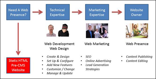 After Content Management Systems, website owners had more control of areas like content editing